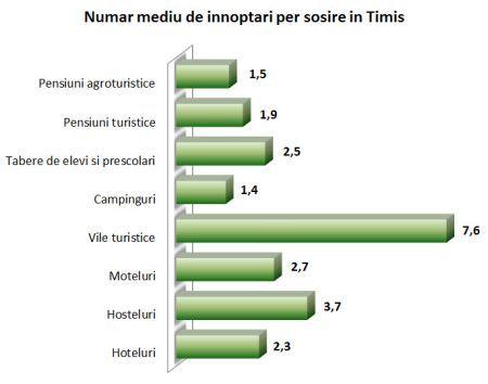 Numar mediu de innoptari per sosire Timis