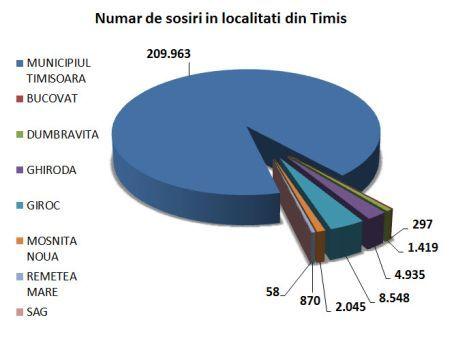 Numar sosiri localitati Timis
