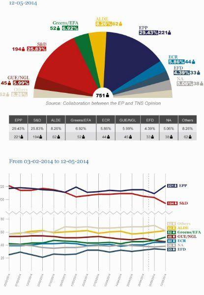 Euro-proiectii politice