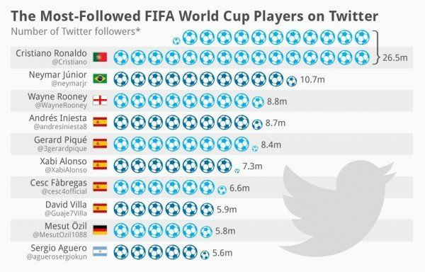 cupa mondiala twitter