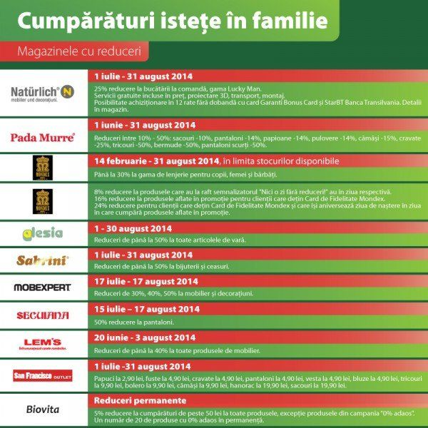Cumparaturi istete in familie - lista reduceri magazine