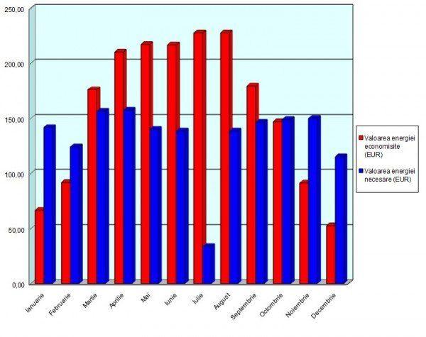 grafic economii
